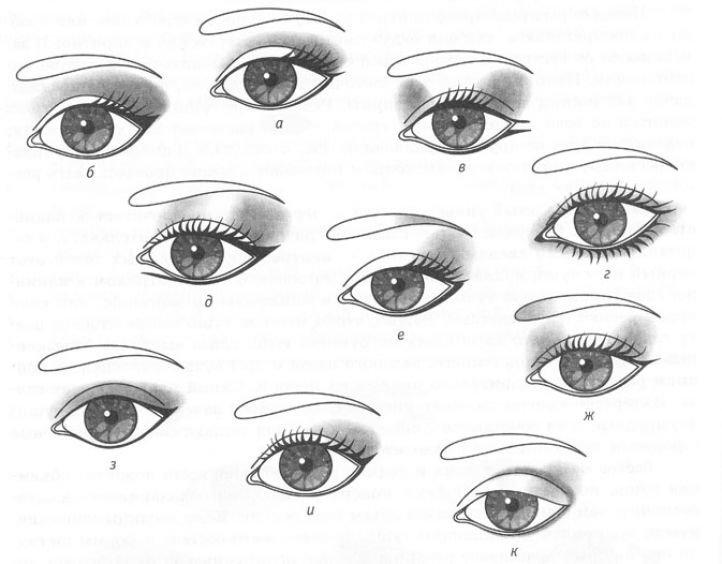 Схема нанесения теней в дневном макияже